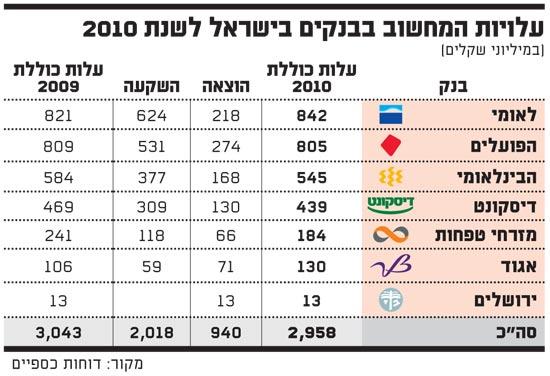 עלויות המחשוב בבנקים בישראל לשנת 2010